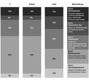Deutsch Sprachgebrauch 2012